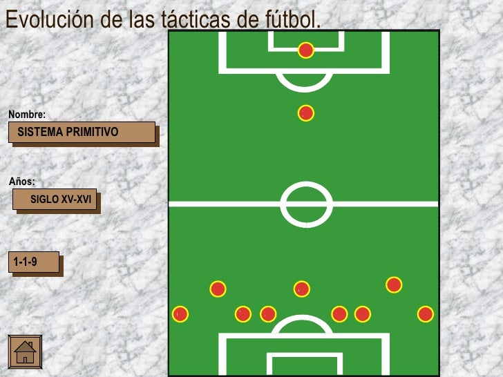 Evolución de las tácticas de fútbol. SIGLO XV-XVI 1-1-9 Años: Nombre: SISTEMA PRIMITIVO 4 5 8 9 1 2 3 7 6