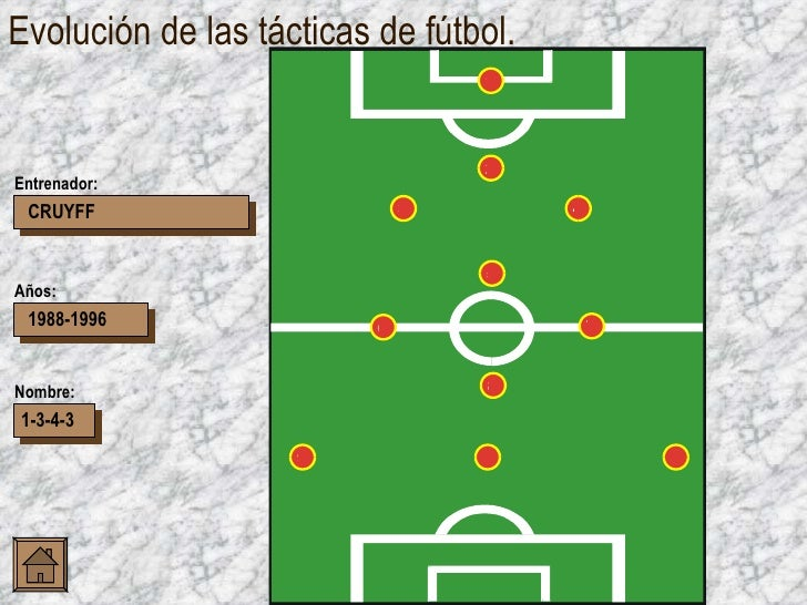 Evolución de las tácticas de fútbol. CRUYFF 1988-1996 1-3-4-3 Entrenador: Años: Nombre: 4 5 8 9 1 2 3 7 6