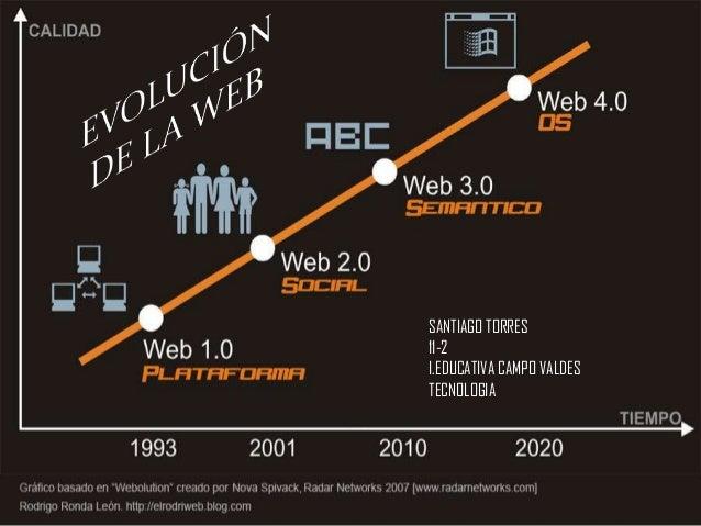 SANTIAGO TORRES 11-2 I.EDUCATIVA CAMPO VALDES TECNOLOGIA