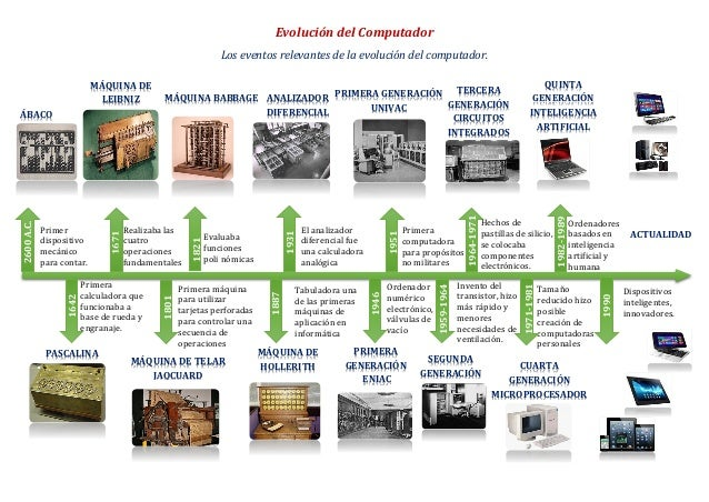 EVOLUCION DE LA COMPUTADORA EBOOK