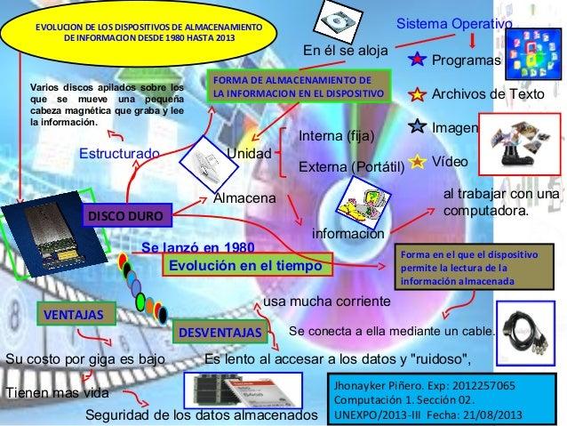 EVOLUCION DE LOS DISPOSITIVOS DE ALMACENAMIENTO DE INFORMACION DESDE 1980 HASTA 2013 DISCO DURO Almacena Varios discos api...