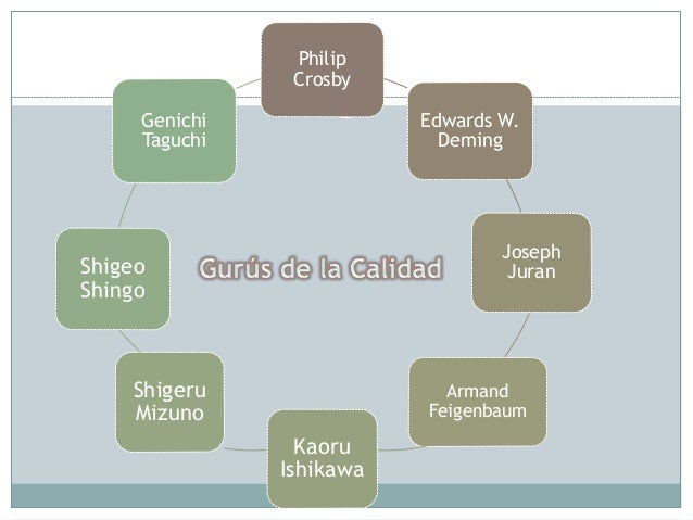 Philip Crosby Edwards W. Deming Joseph Juran Armand Feigenbaum Kaoru Ishikawa Shigeru Mizuno Shigeo Shingo Genichi Taguchi