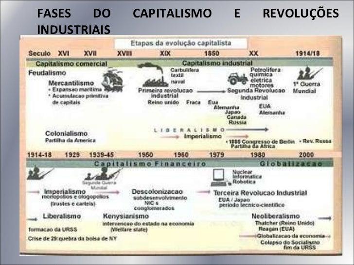 FASES DO CAPITALISMO E REVOLUÇÕES INDUSTRIAIS