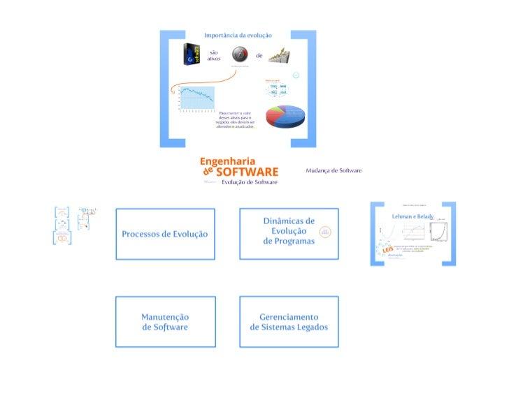 Evolução de software 1 - Engenharia de Software