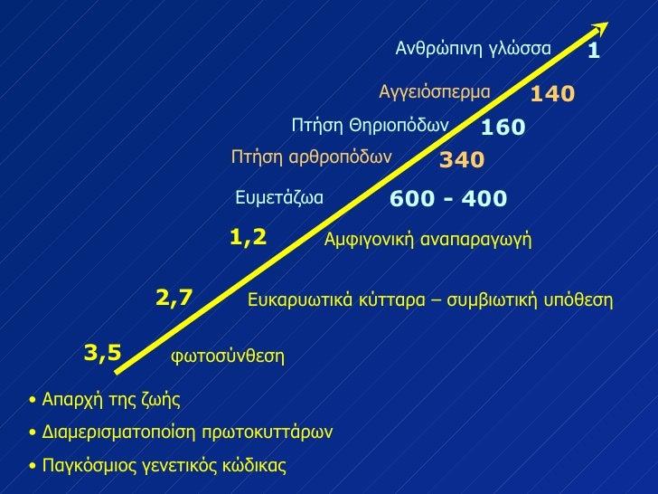 <ul><li>Απαρχή της ζωής </li></ul><ul><li>Διαμερισματοποίση πρωτοκυττάρων </li></ul><ul><li>Παγκόσμιος γενετικός κώδικας <...