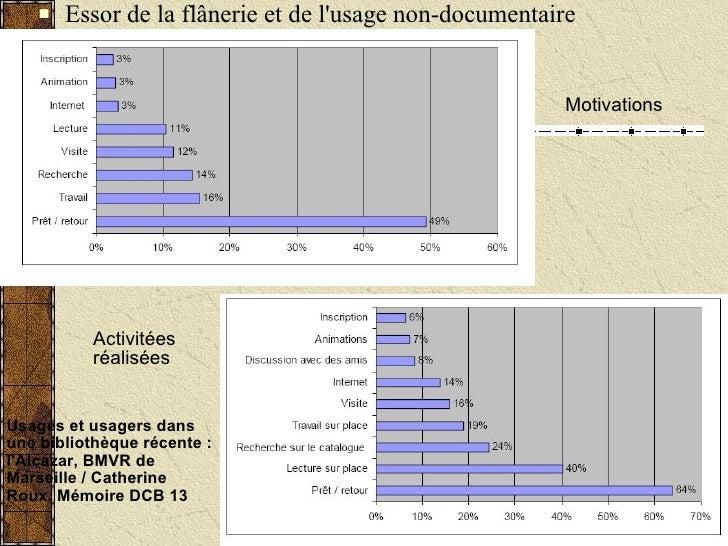 <ul><li>Essor de la flânerie et de l'usage non-documentaire </li></ul>Motivations Activitées réalisées Usages et usagers d...