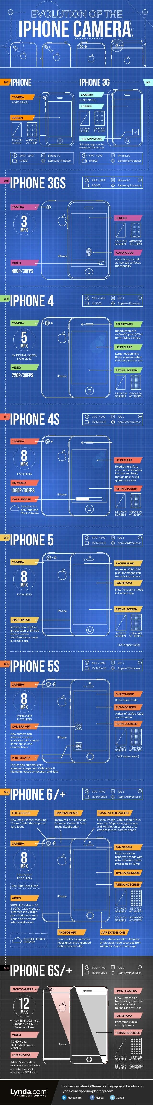 $199 - $299 8/16GB iPhone 2.0 Samsung Processor $199 - $299 8/16GB iPhone 2.0 Samsung Processor $499 - $599 4/8GB iPhone 1...