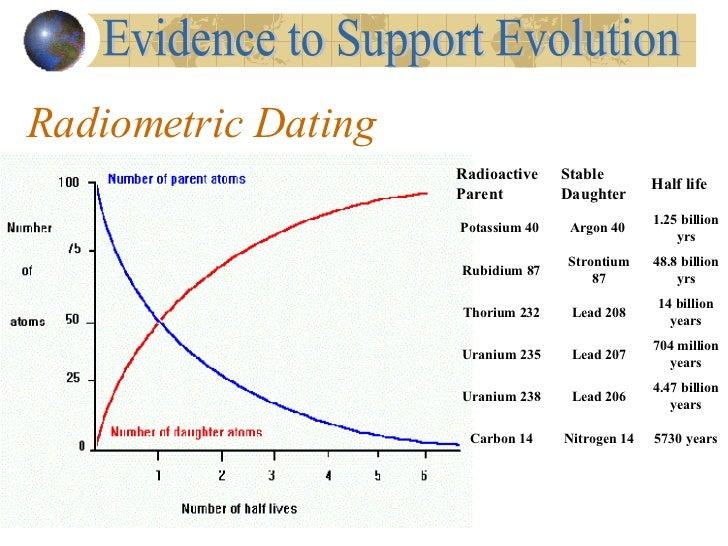Dating Game Lab