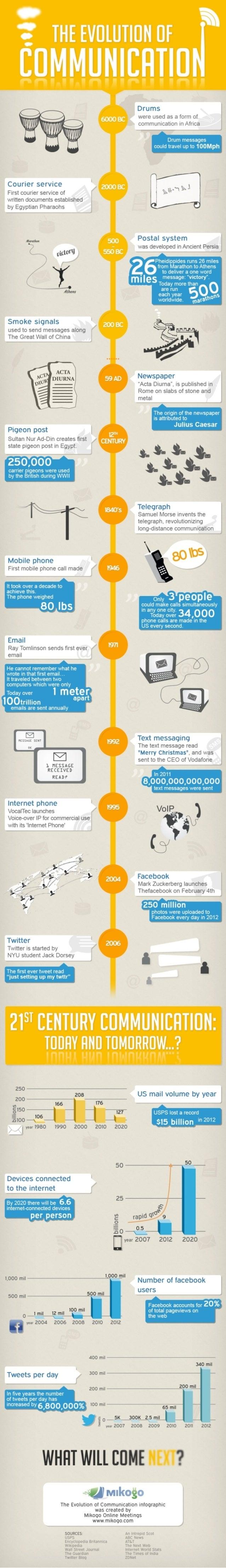 Evolution of-communication-infographic