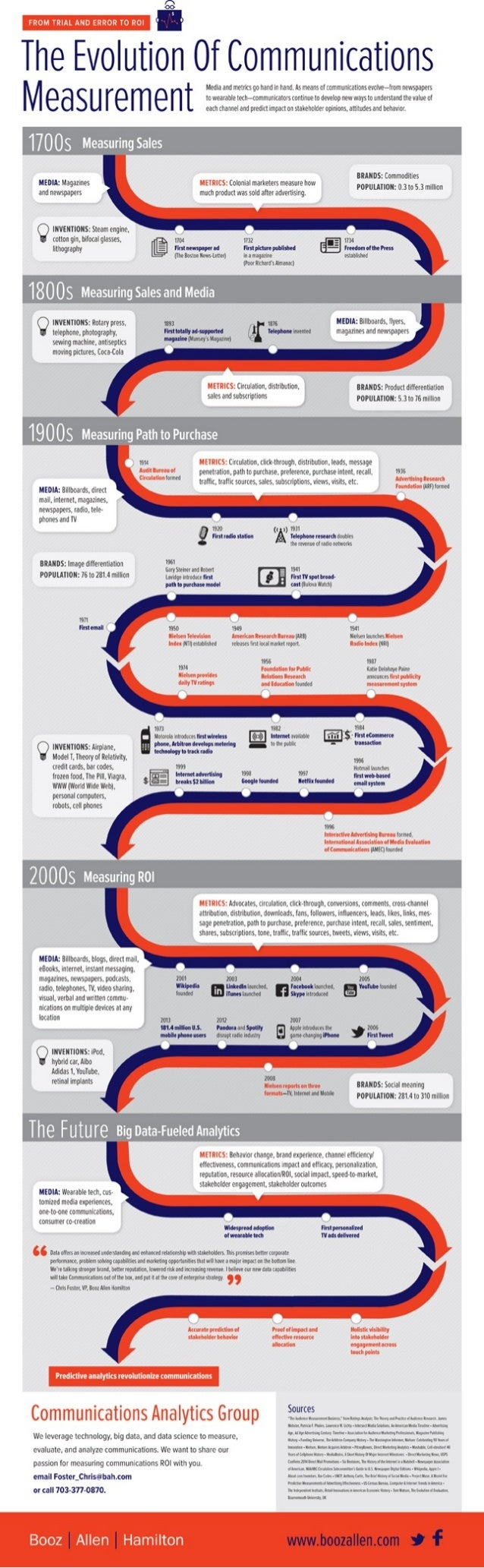 Evolution of Communications Measurement Infographic