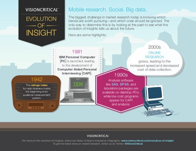 Mobile research. Social. Big data.  EVOLUTION OF  INSIGHT  The biggest challenge in market research today is knowing which...