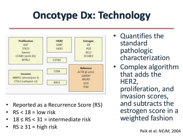 Oncotype DX Test for Breast Cancer