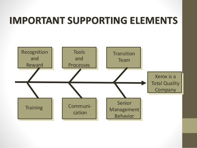 IMPORTANT SUPPORTING ELEMENTS Recognition and Reward Tools and Processes Transition Team Training Communi- cation Senior M...