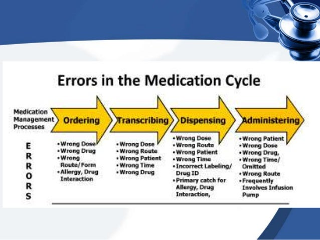 Evolution And Transformation Of Patient Safety In To The