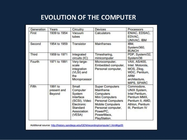 Evolution and Types of the Computer