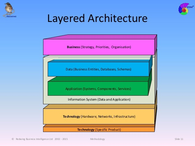 Layered Architecture © Redwing Business Intelligence Ltd 2002 - 2015 Methodology Slide 11 Technology (Specific Product) Te...