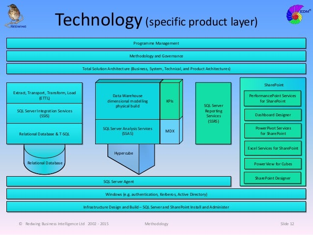 Technology(specific product layer) © Redwing Business Intelligence Ltd 2002 - 2015 Methodology Slide 12 Extract, Transport...