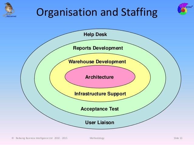 Organisation and Staffing © Redwing Business Intelligence Ltd 2002 - 2015 Methodology Slide 13 Architecture Warehouse Deve...