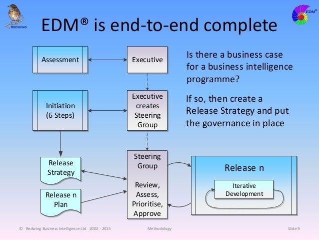 EDM® is end-to-end complete © Redwing Business Intelligence Ltd 2002 - 2015 Methodology Slide 9 Release Strategy Release n...