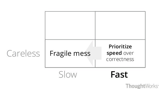 FastSlow Careless Prioritize speed over correctness Fragile mess