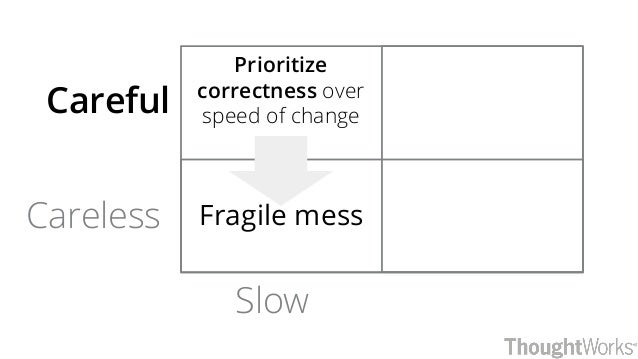 Slow Careful Careless Prioritize correctness over speed of change Fragile mess
