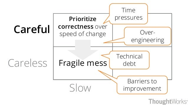 Slow Careful Careless Prioritize correctness over speed of change Fragile mess Time pressures Over- engineering Technical ...
