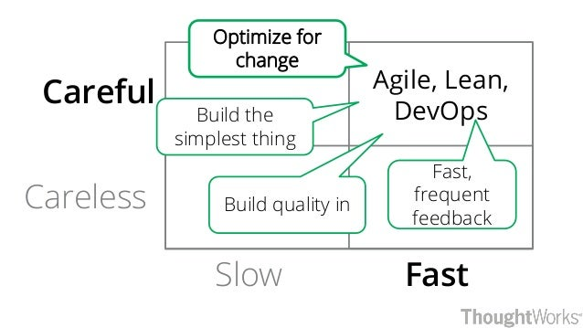 FastSlow Careful Careless Agile, Lean, DevOpsBuild the simplest thing Build quality in Optimize for change Fast, frequent ...