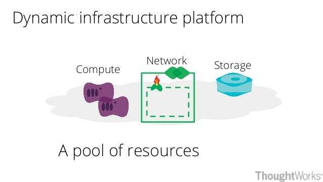 Dynamic infrastructure platform Compute StorageNetwork A pool of resources