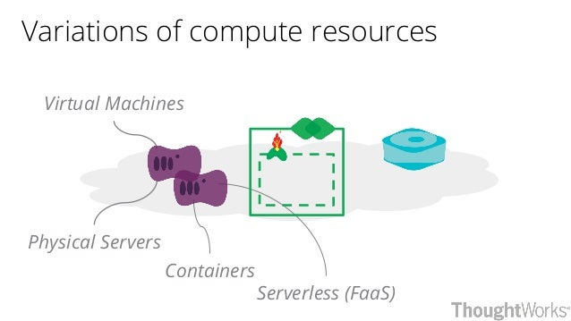 Physical Servers Containers Serverless (FaaS) Variations of compute resources Virtual Machines