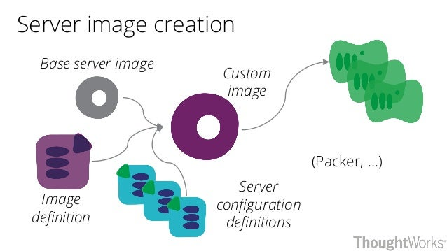 Server image creation Base server image Custom image Server configuration definitions Image definition (Packer, ...)