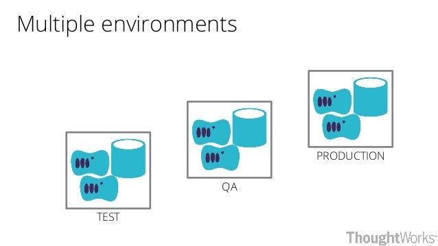 PRODUCTION QA TEST Multiple environments