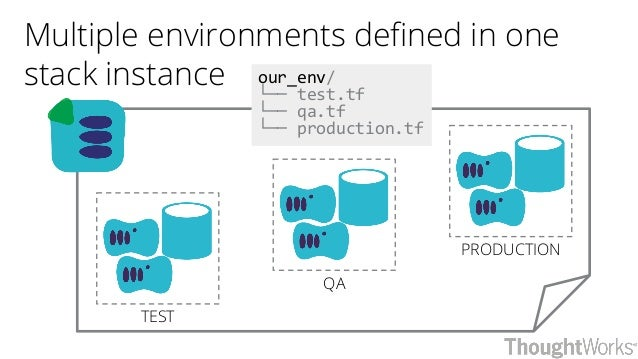 PRODUCTION QA TEST Multiple environments defined in one stack instance our_env/ └── test.tf └── qa.tf └── production.tf