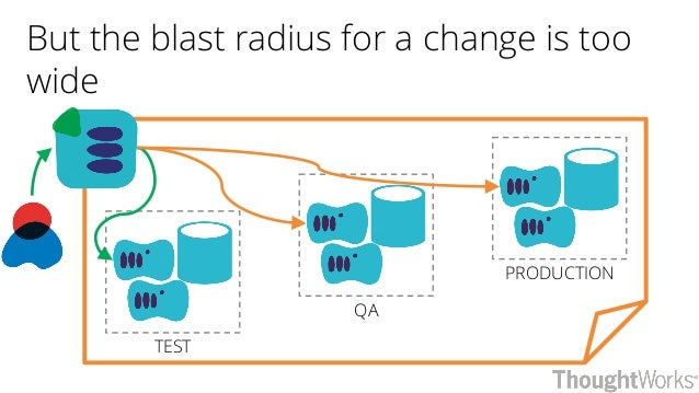 But the blast radius for a change is too wide PRODUCTION QA TEST