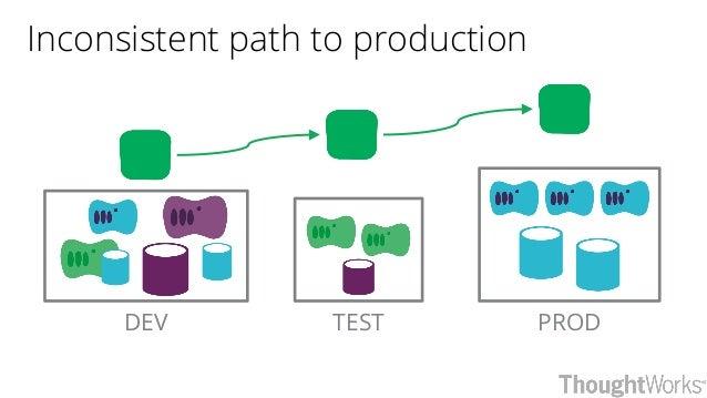PRODTESTDEV Inconsistent path to production