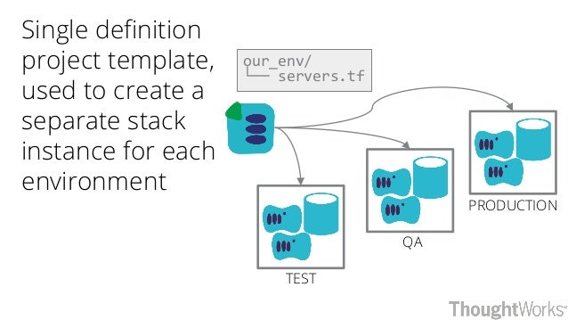 QA PRODUCTION TEST Single definition project template, used to create a separate stack instance for each environment our_e...