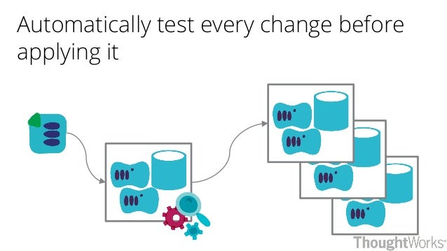 Automatically test every change before applying it