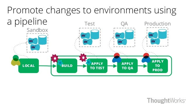 Promote changes to environments using a pipeline BUILDLOCAL APPLY TO QA APPLY TO PROD Sandbox QA Production APPLY TO TEST ...