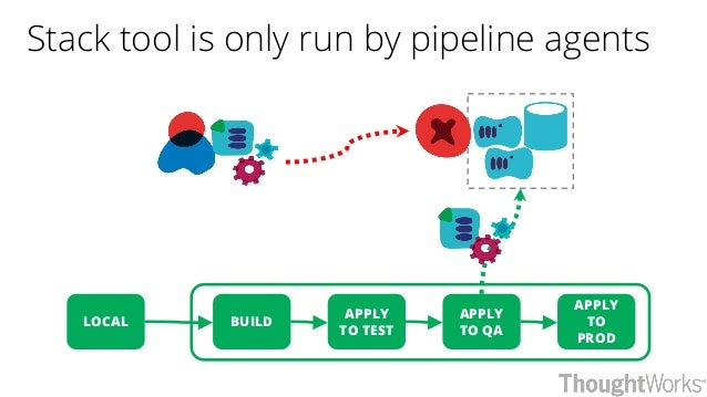 Stack tool is only run by pipeline agents BUILDLOCAL APPLY TO QA APPLY TO PROD APPLY TO TEST