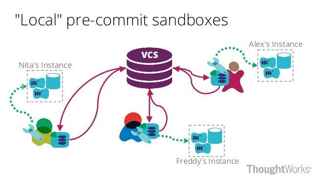 """Local"" pre-commit sandboxes VCS Nita's Instance Alex's Instance Freddy's Instance"