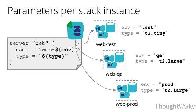 """server """"web"""" { name = """"web-${env}"""" type = """"${type}"""" } env = """"prod"""" type = """"t2.large"""" env = """"qa"""" type = """"t2.large"""" env = """"t..."""