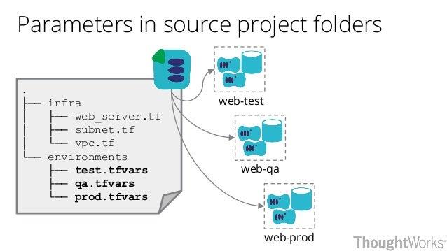 Parameters in source project folders web-test web-qa web-prod . ├── infra │ ├── web_server.tf │ ├── subnet.tf │ └── vpc.tf...