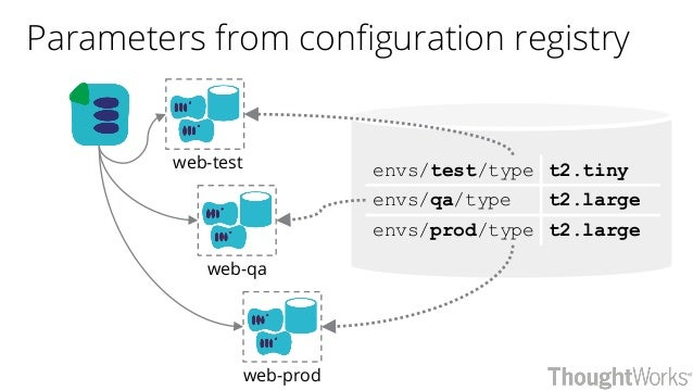 Parameters from configuration registry web-test web-qa web-prod envs/test/type t2.tiny envs/qa/type t2.large envs/prod/typ...