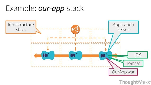Example: our-app stack Infrastructure stack JDK Tomcat OurApp.war Application server