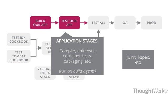 QA PRODTEST ALL TEST JDK COOKBOOK TEST TOMCAT COOKBOOK TEST APP SERVER ROLE APP SERVER AMI VALIDATE INFRA STACK BUILD OUR-...