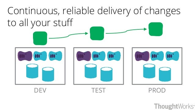 PROD Continuous, reliable delivery of changes to all your stuff TESTDEV