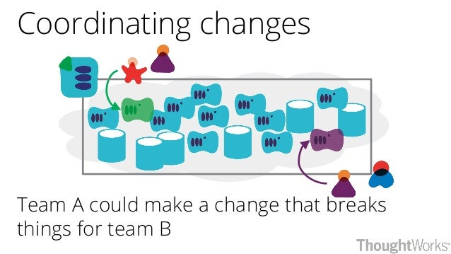Coordinating changes Team A could make a change that breaks things for team B