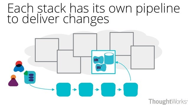 Each stack has its own pipeline to deliver changes