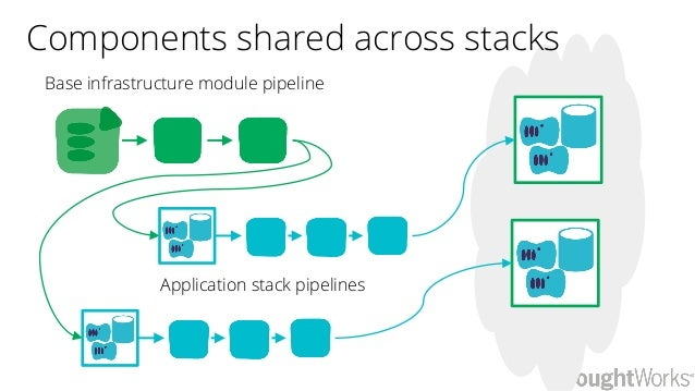 Base infrastructure module pipeline Application stack pipelines Components shared across stacks