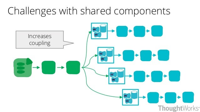 Challenges with shared components Increases coupling