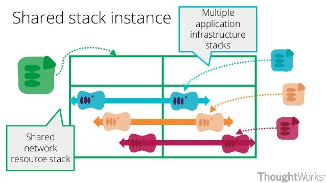 Shared stack instance Shared network resource stack Multiple application infrastructure stacks